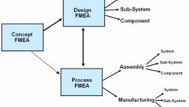types-of-fmea